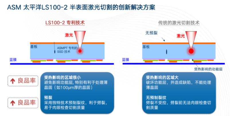 ASM太平洋助力MiniLED/MicroLED放量!新激光技术如何实现良率产能双兼顾?  第3张