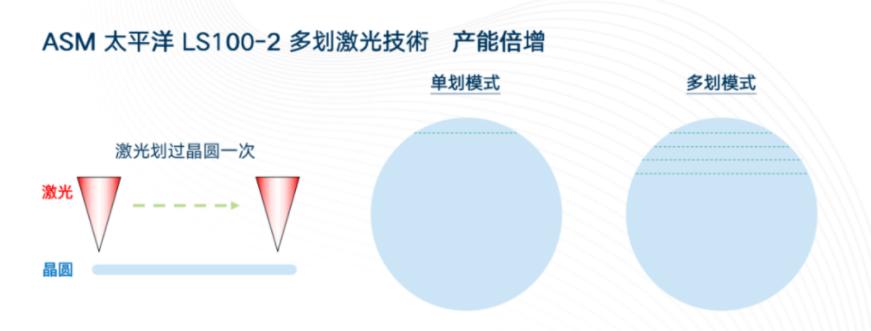 ASM太平洋助力MiniLED/MicroLED放量!新激光技术如何实现良率产能双兼顾?  第4张