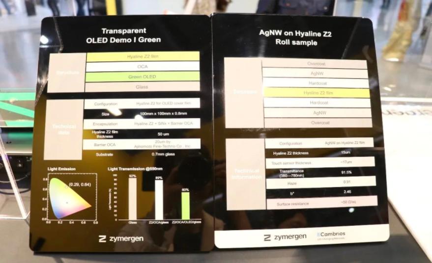 助攻MicroLED发展,Zymergen推出更具成本优势的透明PI材料  第4张