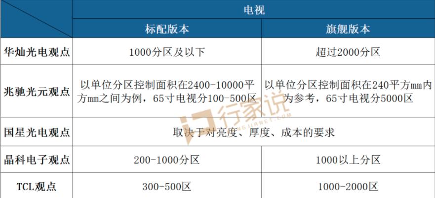 250 VS 2500分区  MiniLED显示到底多少分区才算优秀?  第3张