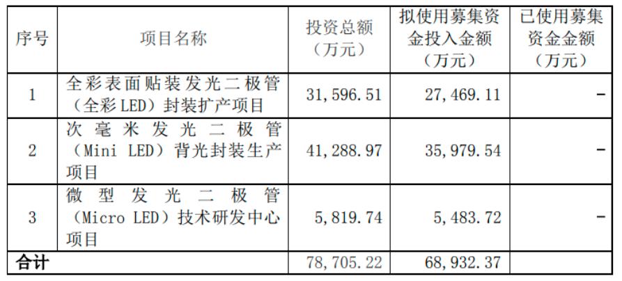 瑞丰光电拟6.89亿增资浙江子公司,推进Mini/MicroLED相关项目