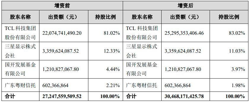 50亿元!TCL科技增资TCL华星