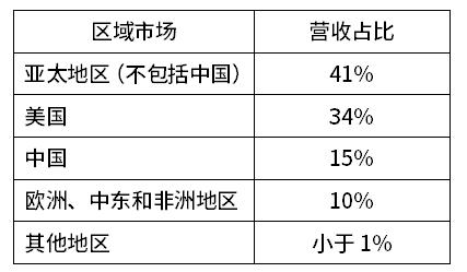 Veeco第一季营收达1.34亿美元,同比增长27.9%  第2张