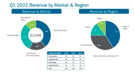 Veeco第一季营收达1.34亿美元,同比增长27.9%