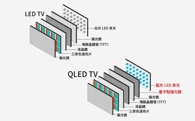 LCD破局利器,显示器即将全面迎来MiniLED屏时代  第1张