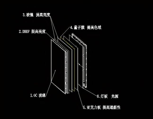 LCD破局利器,显示器即将全面迎来MiniLED屏时代  第3张