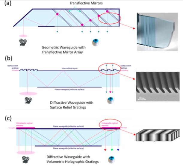 揭秘光波导核心原理,了解AR眼镜背后的挑战  第5张