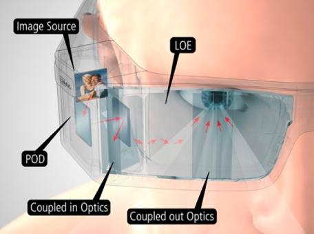 揭秘光波导核心原理,了解AR眼镜背后的挑战  第4张