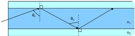 揭秘光波导核心原理,了解AR眼镜背后的挑战  第3张