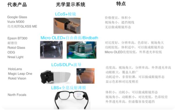 揭秘光波导核心原理,了解AR眼镜背后的挑战  第2张