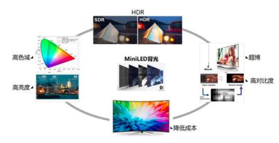 晶台MiniLED背光新品首秀  第5张