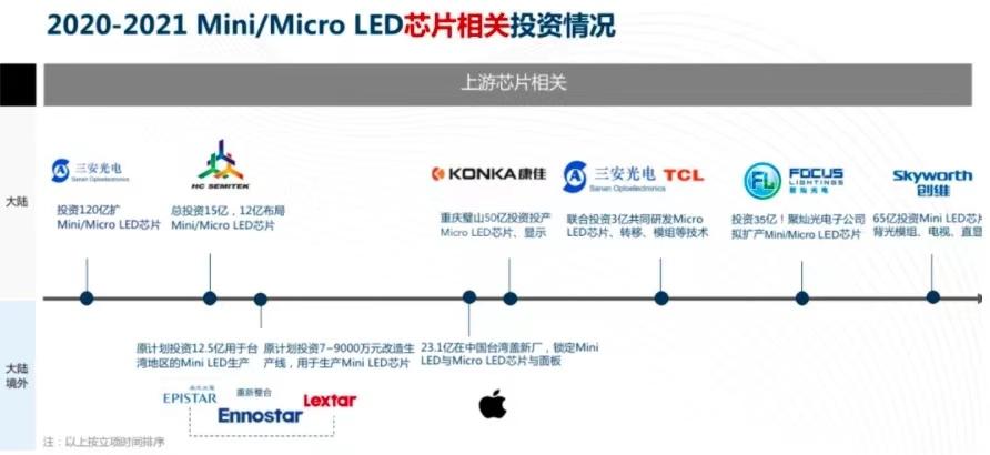 涉及500 亿元!20 企业两年狂投Mini/MicroLED