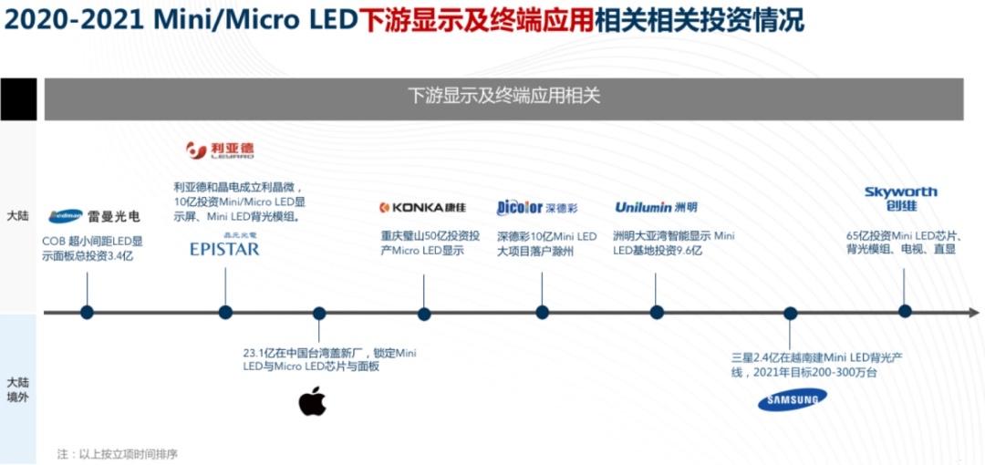 涉及500 亿元!20 企业两年狂投Mini/MicroLED  第3张