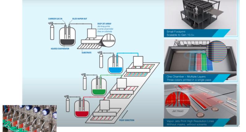 显示器印刷的多样化世界:印刷如何影响MicroLED,AMOLED,AMQLED,AR/VR  第5张