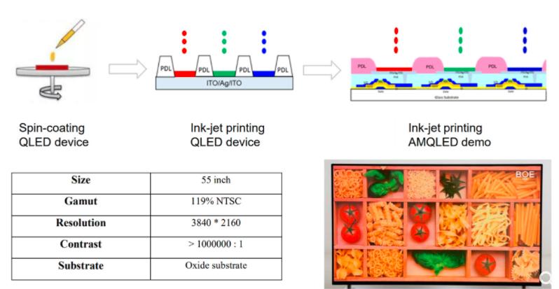显示器印刷的多样化世界:印刷如何影响MicroLED,AMOLED,AMQLED,AR/VR  第7张