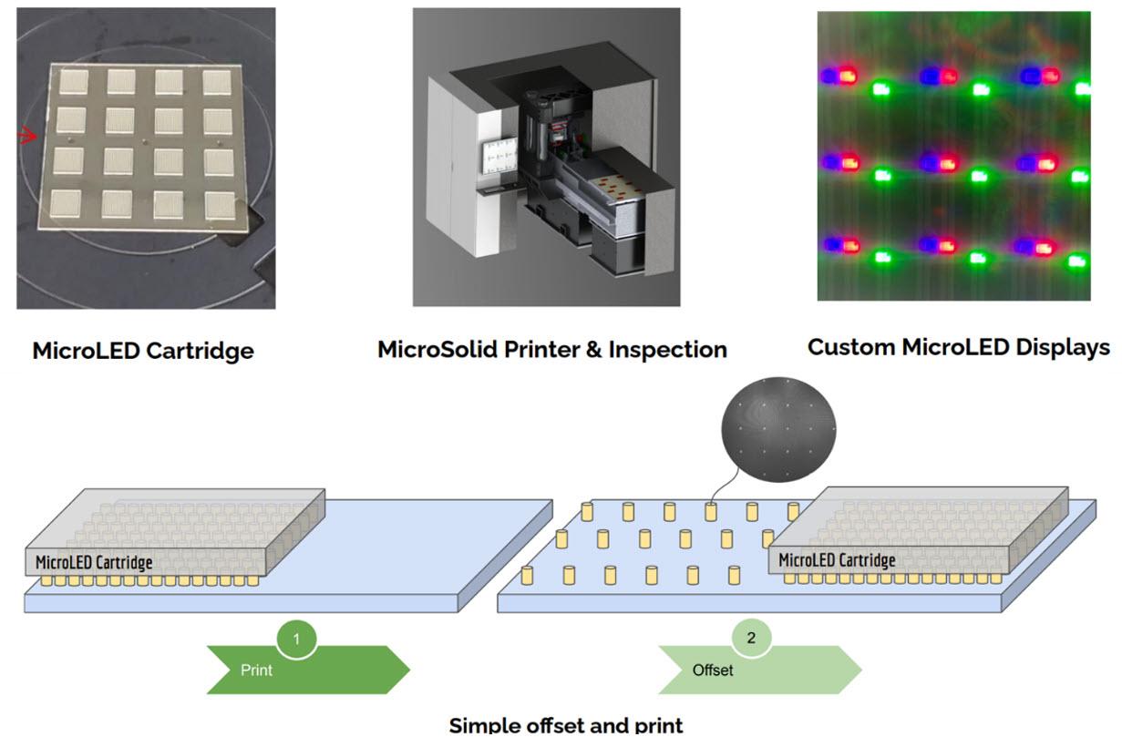印刷如何影响MicroLED,AMOLED,AMQLED和AR/VR 等(二)