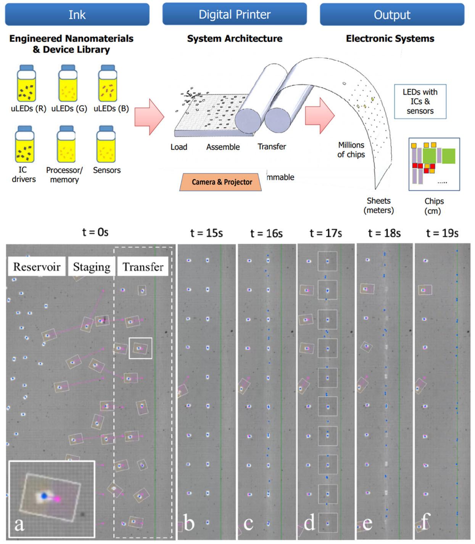 印刷如何影响MicroLED,AMOLED,AMQLED和AR/VR 等(二)  第2张