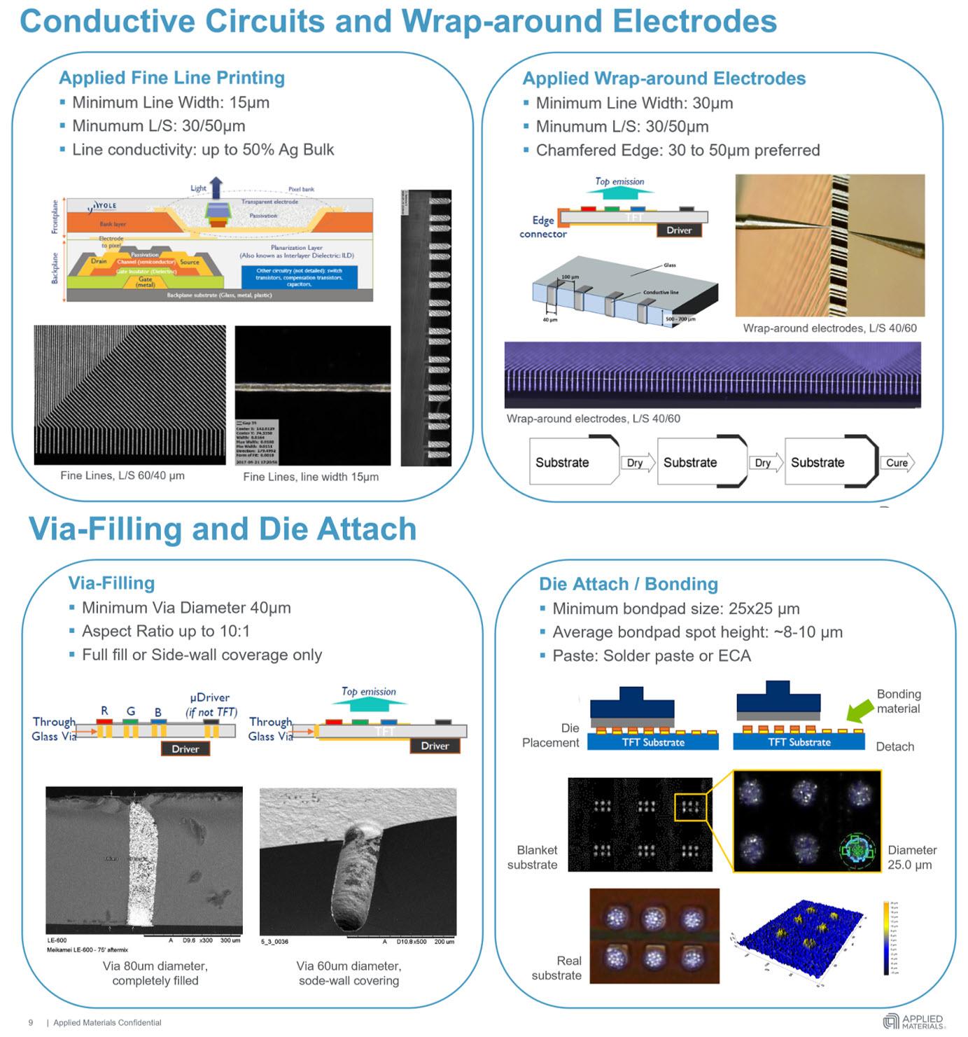 印刷如何影响MicroLED,AMOLED,AMQLED和AR/VR 等(二)  第3张