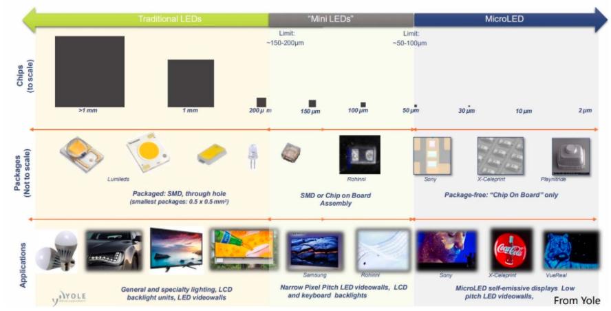 苹果2014年就投资的MicroLED,目前情况如何?  第3张