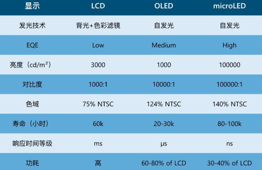 苹果2014年就投资的MicroLED,目前情况如何?  第4张