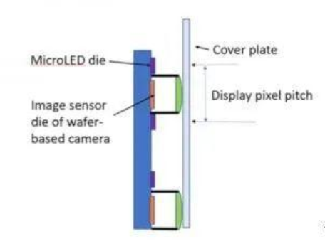 IdeaFarm推出MicroLED屏下微型摄像头方案