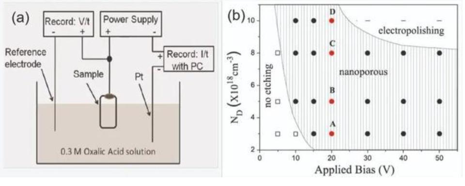 在纳米孔中插入量子点可制备高效可靠的MicroLED