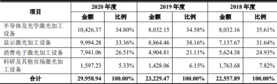 MiniLED/MicroLED设备厂商德龙激光进行IPO