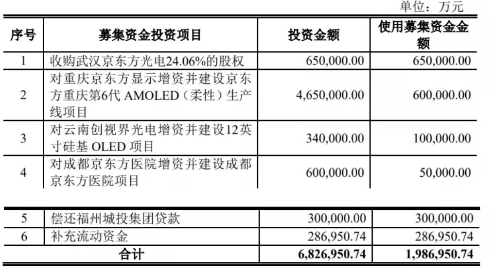 75寸COG MiniLED背光产量产交付,京东方198.7亿元定增获批  第2张