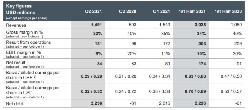 首尔半导体,欧司朗最新财报,其中两家半年净利润已超2020全年