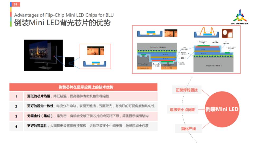 华灿光电关于MiniLED九个技术分享