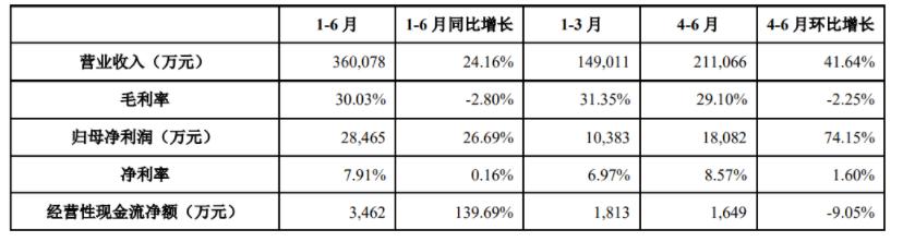 利亚德上半年营收与净利润双增,前三季度业绩见好