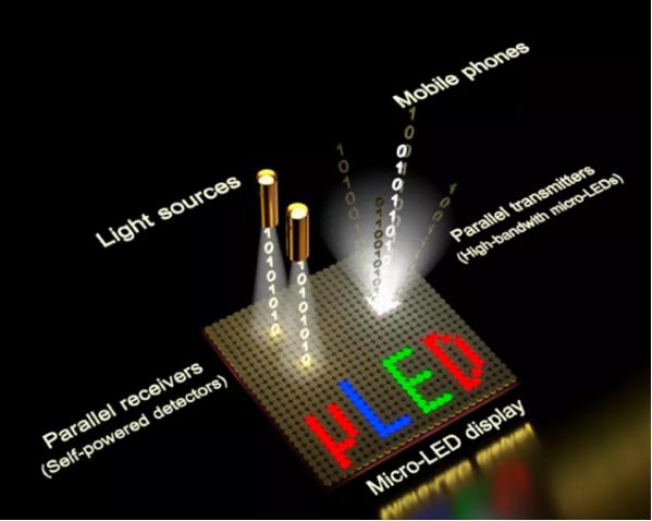 综述:Micro LED显示全彩化关键技术